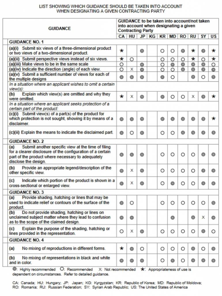 Tatonetti IP - Checklist for Filing an International Design Application (IDA) Pursuant to the Hague Agreement